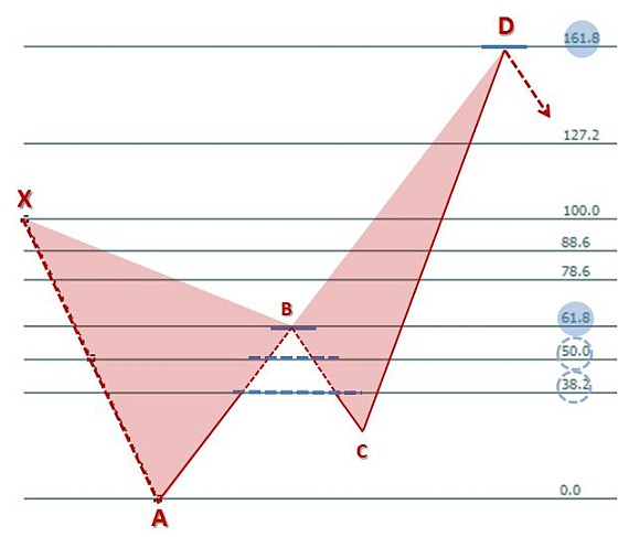 analiza techniczna forex