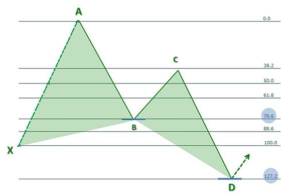 Liczby fibonacciego forex