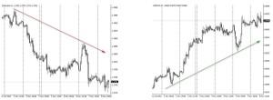 Pary walutowe - korelacja