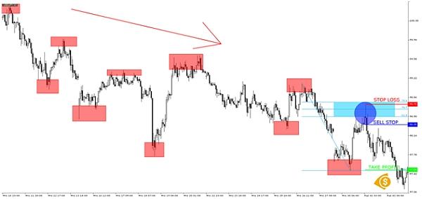 Geometric Trading wykres3