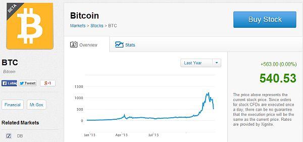 etoro bitcoin wirtualna cyfrowa waluta brokerzy forex rynek opinie