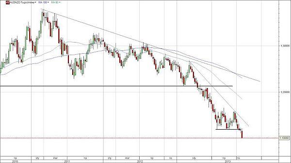 kros AUDNZD słabość australijskiego dolara
