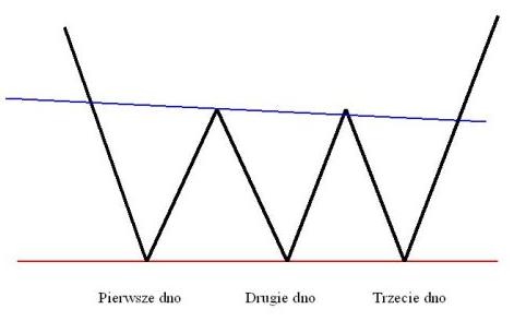 analiza techniczna forex - potrójne dno
