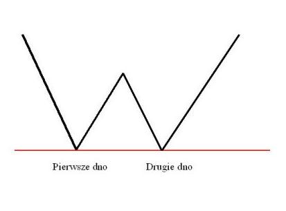analiza techniczna forex - podwójne dno