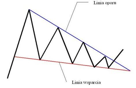 analiza techniczna forex - klin
