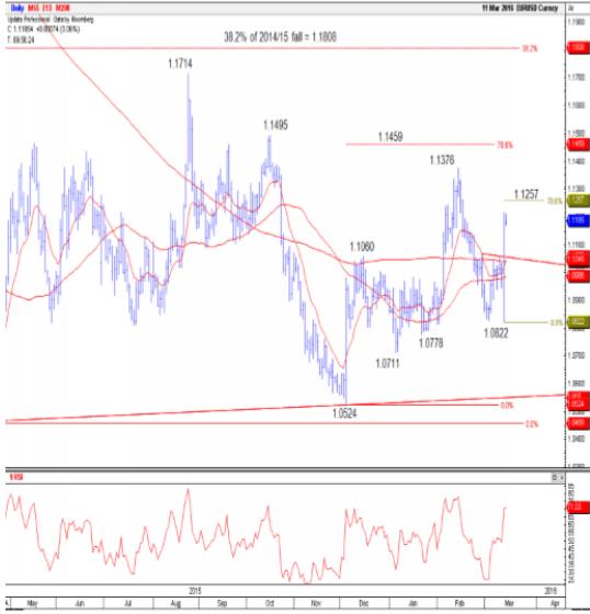 Credit suisse forex