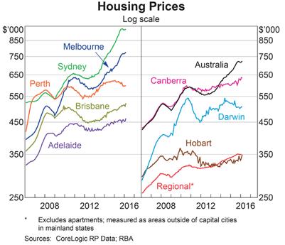 Ceny nieruchomości w Australii, źródło: Reserve Bank of Australia