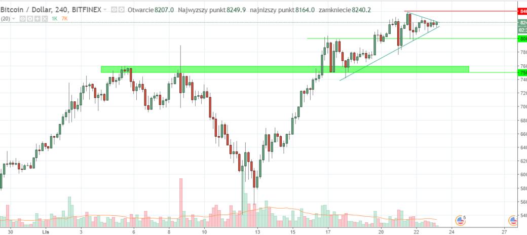 prognoza kursu bitcoina