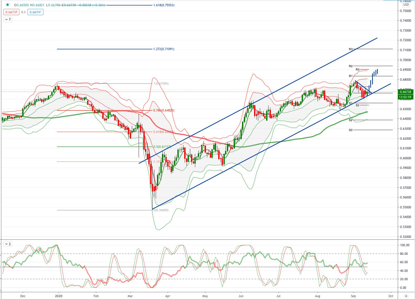 Chart NZDUSD 11.09.2020
